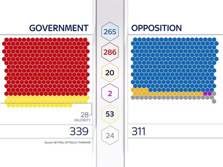 How seats could be distributed after the General Election