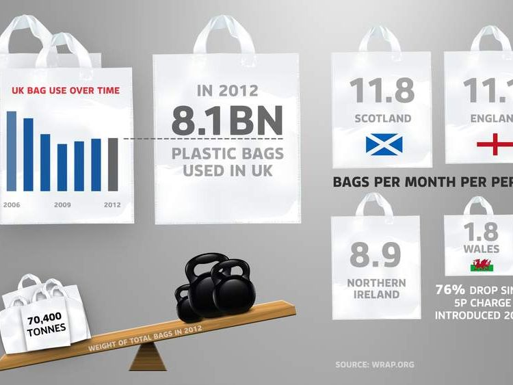 Plastic bag usage in the UK