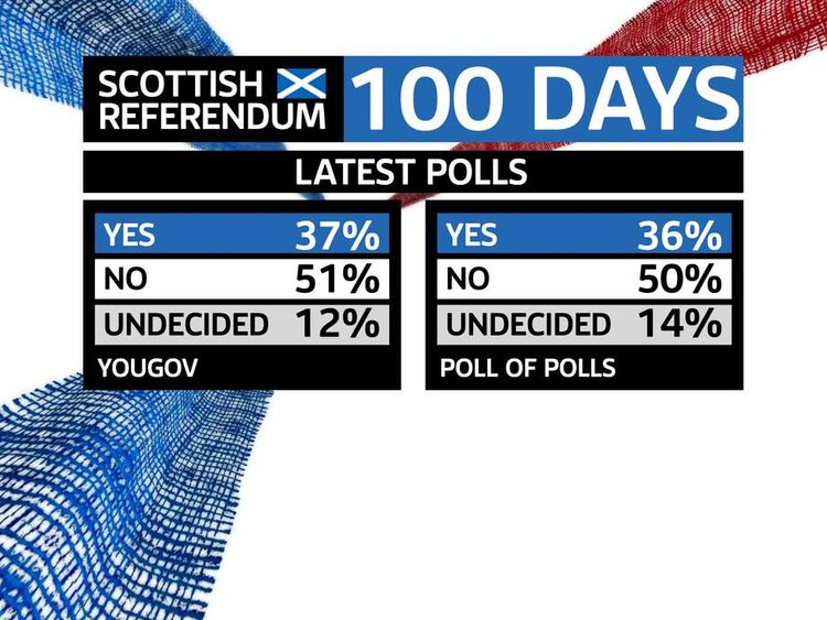 Scotland Referendum YouGov and Poll Of Polls