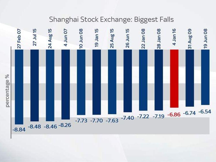 Shanghai Stock Exchange biggest falls