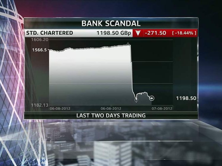 Standard Chartered shares drop over 20% in hours after US regulators released a report