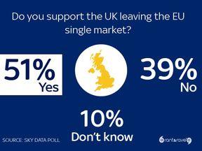 Sky poll