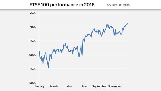 The FTSE 100 gained 14% during 2016