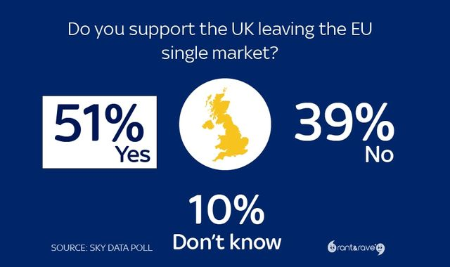 Sky News poll: Britons back exit from the EU single market