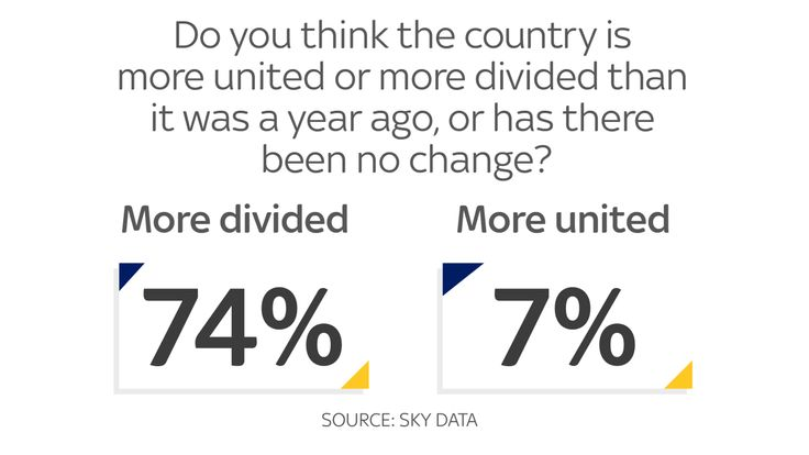 A majority think the country is more divided than it was a year ago