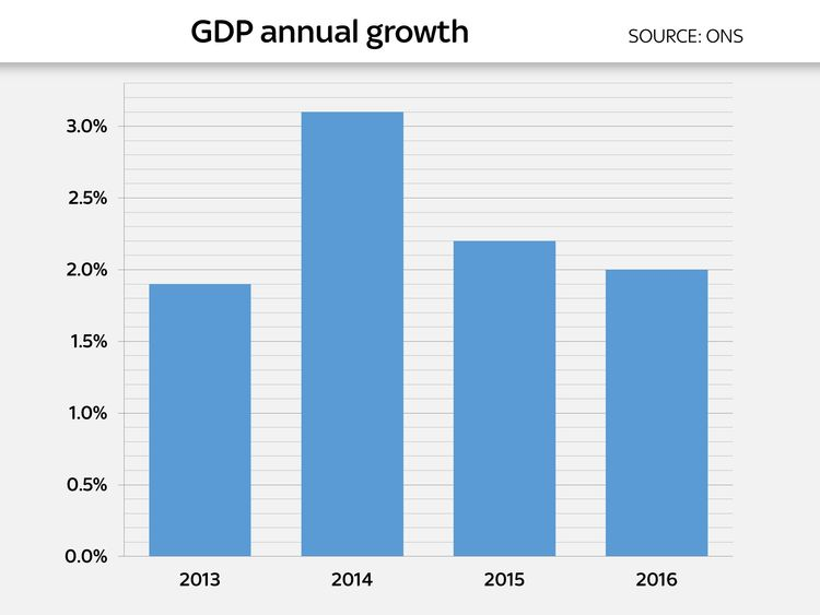 UK GDP annual growth 2013-2016