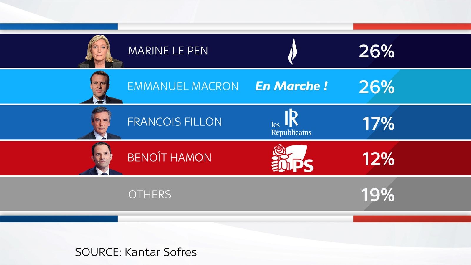 French election poll