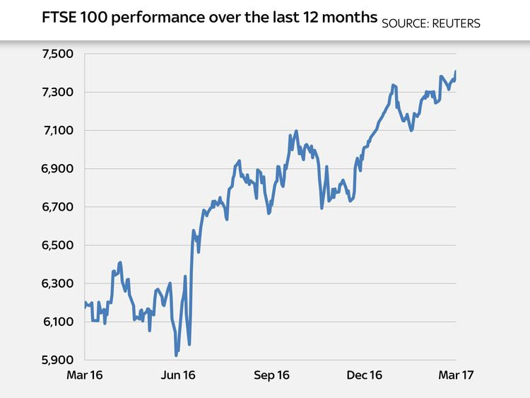 The FTSE 100's  performance over the last 12 months