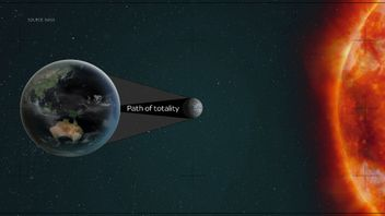 An eclipse occurs when the Moon moves between the Sun and the Earth