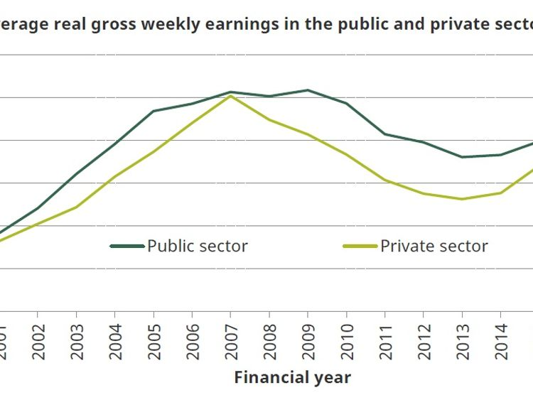 Average real gross weekly earnings in the public and private sectors