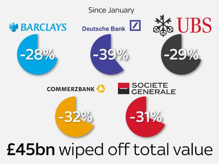 Banks' shares slump