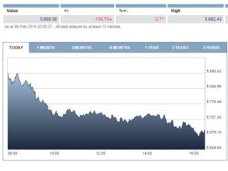 FTSE 100 one-day fall