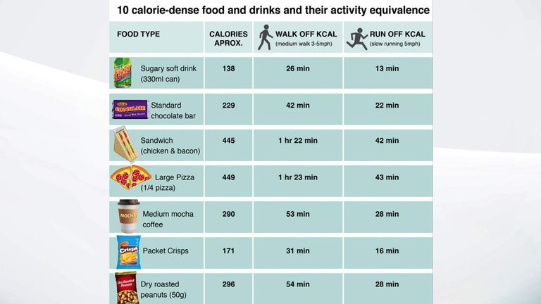 Food Labels Need Calorie Burn Off Calculator Uk News Sky News
