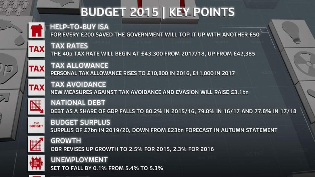 The Budget 2015 Key Points