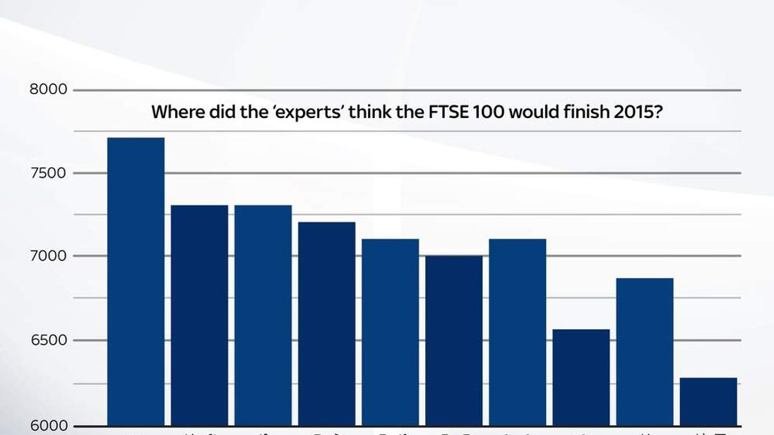 Where did the experts think the FTSE 100 would finish 2015?