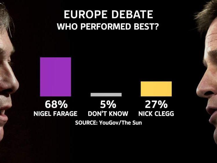Sun poll result of Clegg/Farage EU debate