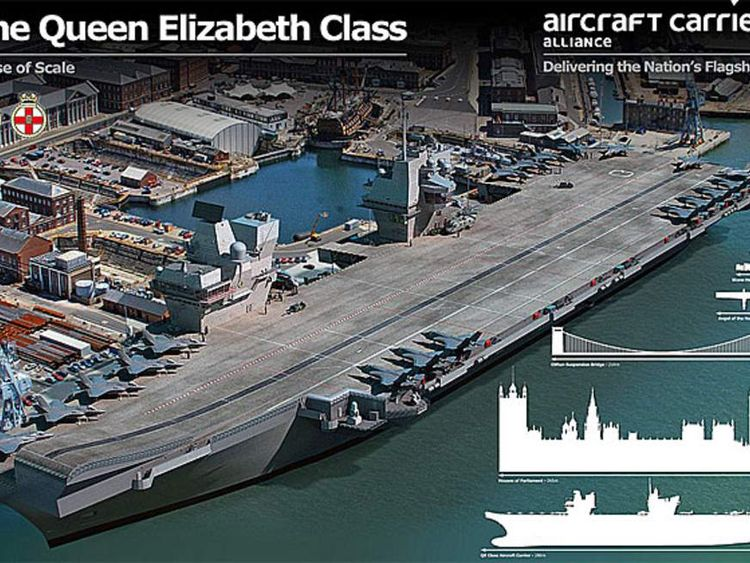 HMS Queen Elizabeth aircraft carrier scale