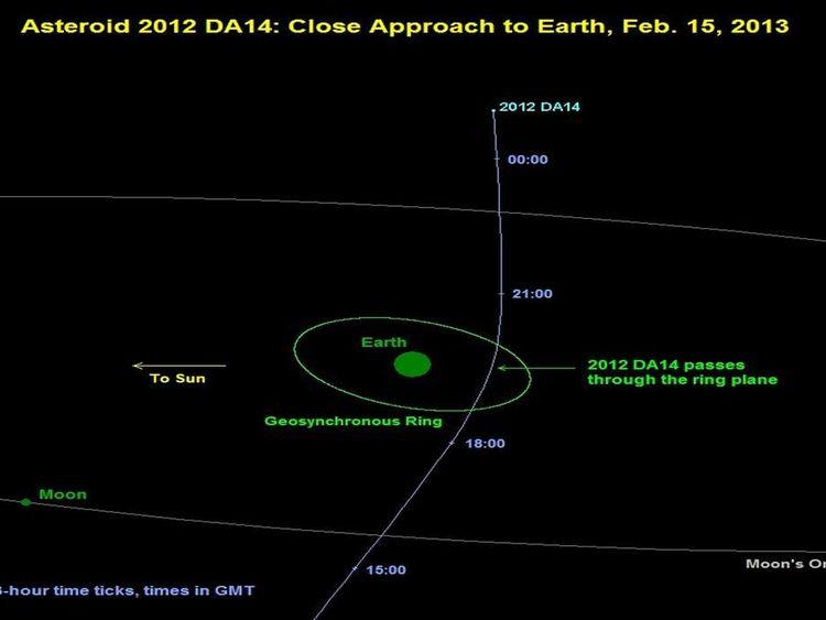 NASA Projection Of DA14 Path