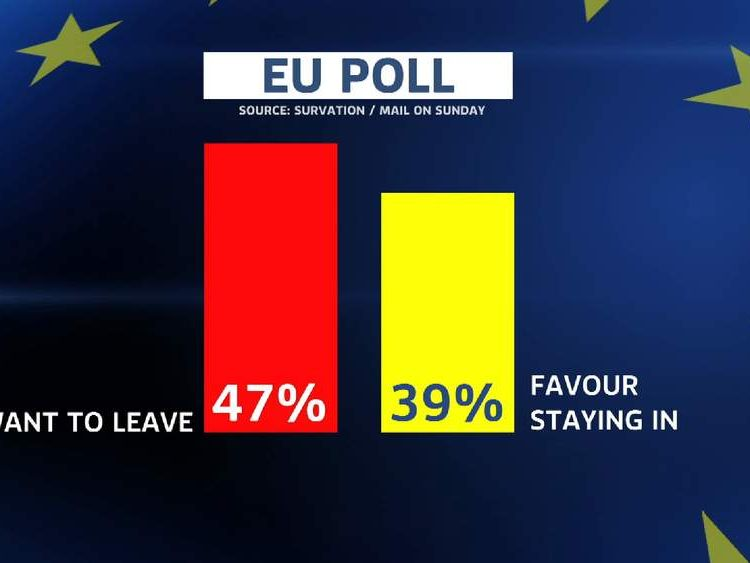 The Mail On Sunday result on the number who want to leave the EU