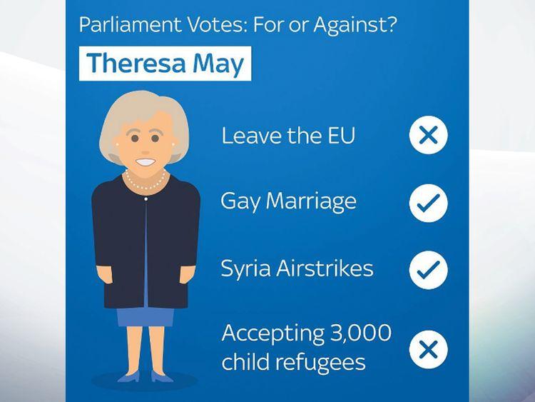 Theresa May voting record