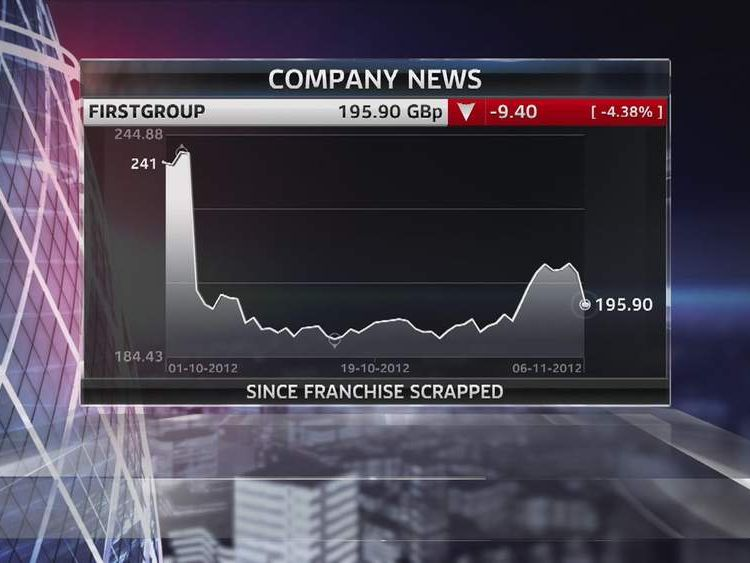 FirstGroup Shares Graph Image