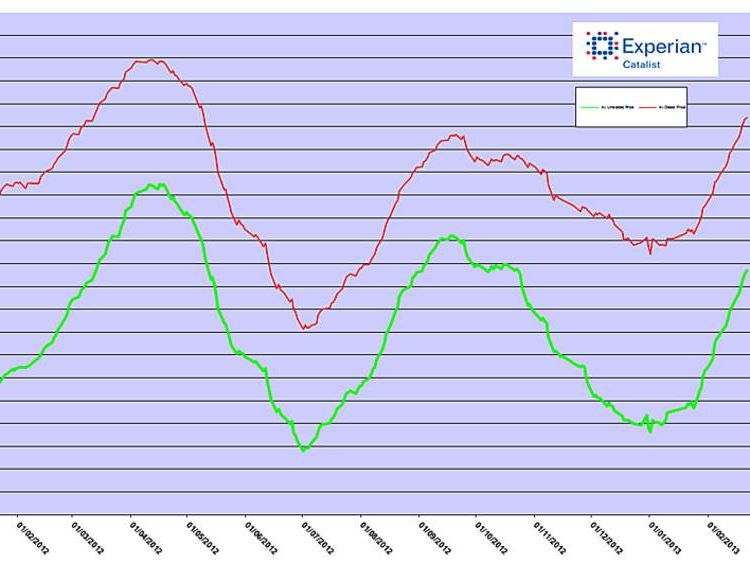 Petrol and diesel fuel graph for 2013 by Experian