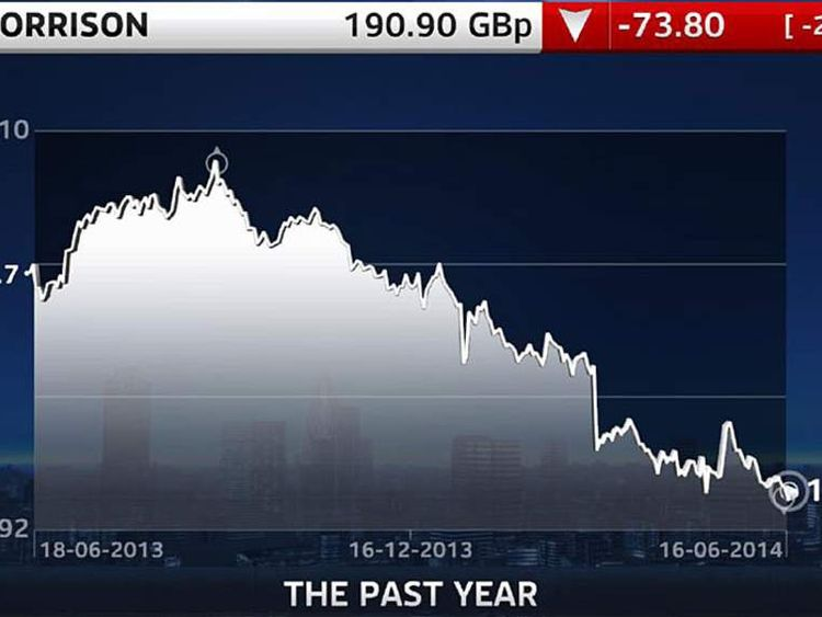 Morrisons 1 Year Share Price Graph