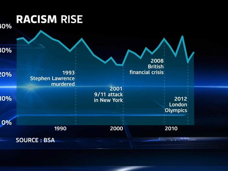 Racism rise