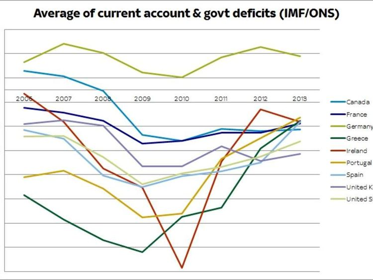 Current account and government deficits
