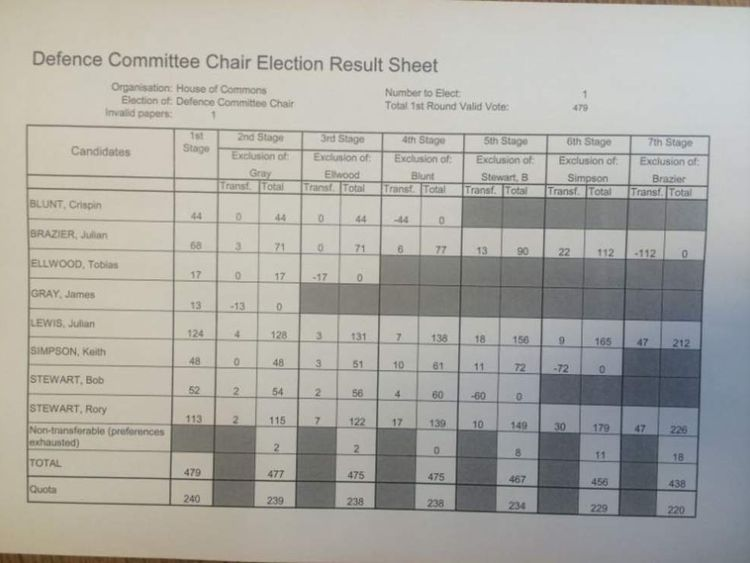 The voting sheet