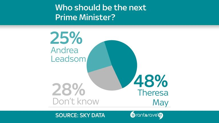 Who should be the next Prime Minister?