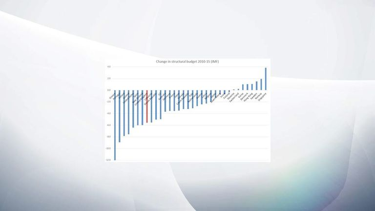 Spending review chart