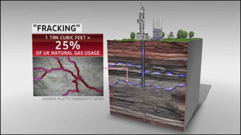 Fracking involves shooting high-pressure water into the ground to release reserves of shale gas.