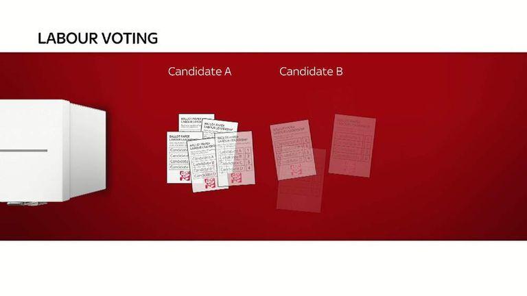 140815 Labour voting gfx screengrab