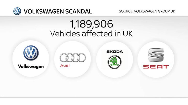 VW emissions test scandal UK cars affected