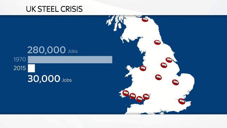 UK Steel Crisis