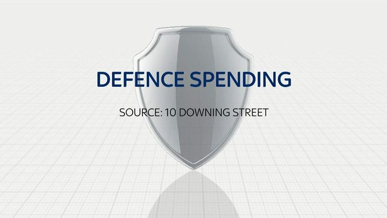 Defence Spending graphic