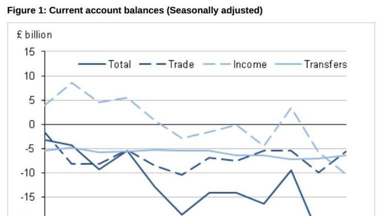 Seasonally adjusted current account balances