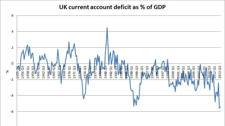 UK current account deficit as percentage of GDP
