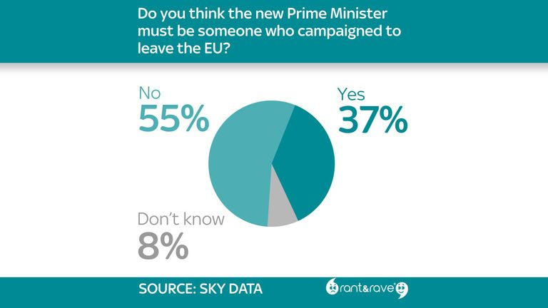 55% of respondents do not believe the new PM must be a Brexiteer