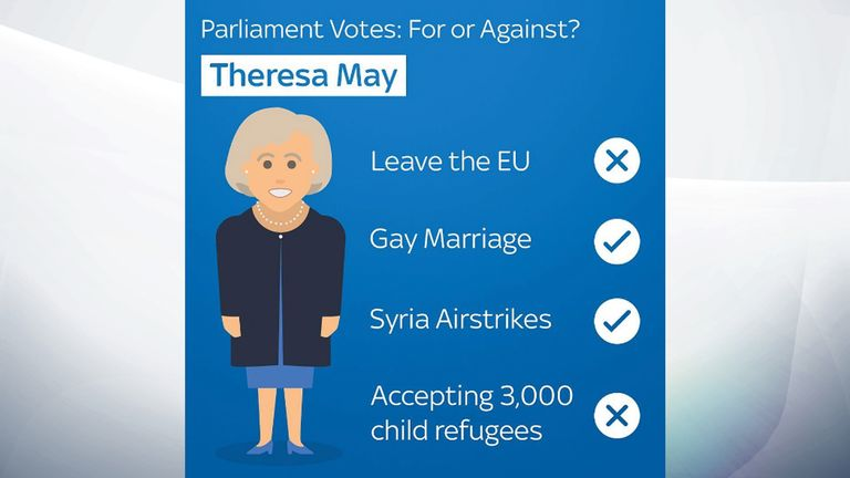 Theresa May voting record