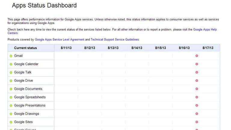 Google apps status dashboard shows outage