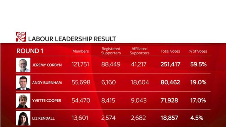 The breakdown of the result in the Labour leadership election