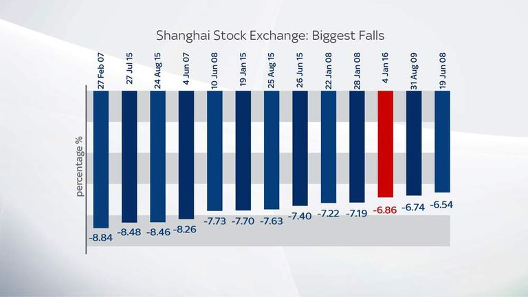 Shanghai Stock Exchange: Biggest Falls
