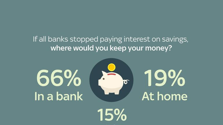 If banks stopped paying interest on savings, where would you keep money?