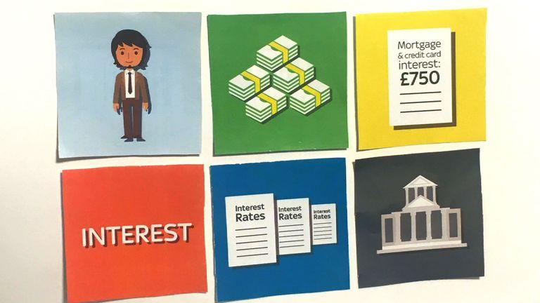 Interest Rates Explained
