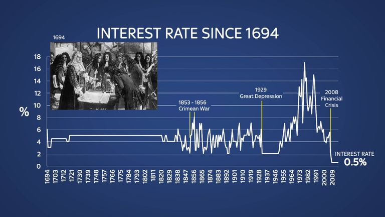 Who And What Is Affected By Lower Interest Rates?
