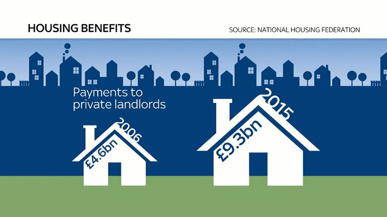 Figures show benefit payments to landlords increased by 99%