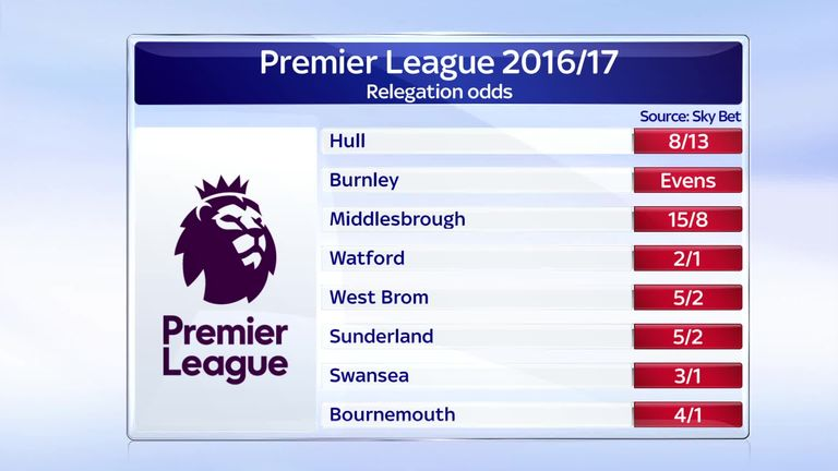 Football championship relegation betting odds paddy power uk betting shops in the uk