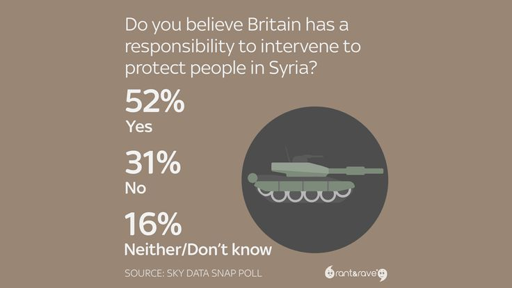 Do you believe Britain has a responsibility to intervene to protect people in Syria?